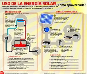 Energía solar.2