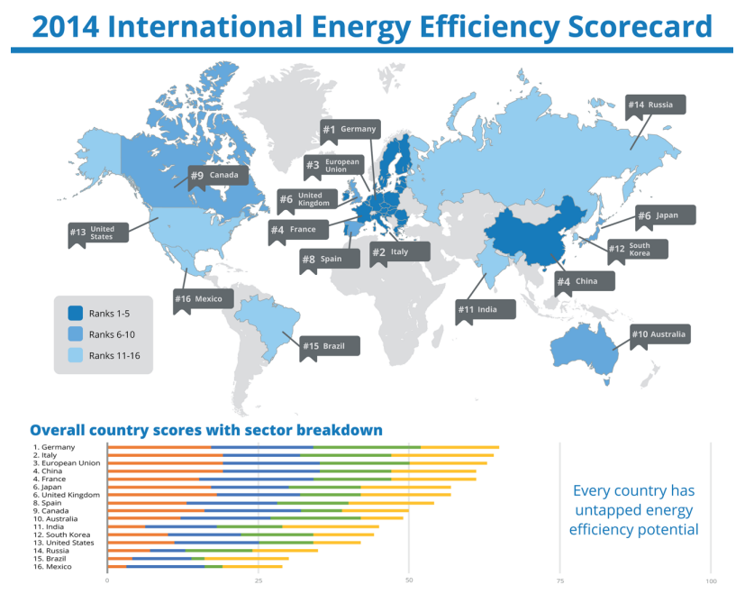 ranking-global-en-eficiencia-energetica