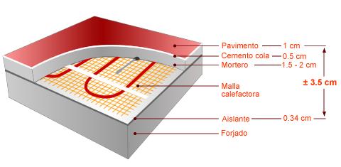 Casa de este alojamiento suelo radiante zaragoza detalle - Pavimento para suelo radiante ...
