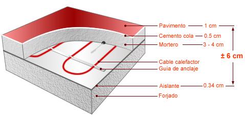 C mo funciona el suelo radiante te lo dice grupo efitech - Suelo radiante electrico precio m2 ...