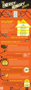 Energia - Consumo de energia - casa-hambrienta-de-energia