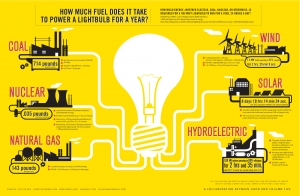 Energia - Cuanto combustible necesitas para encender una bombilla - Good_Bombilla