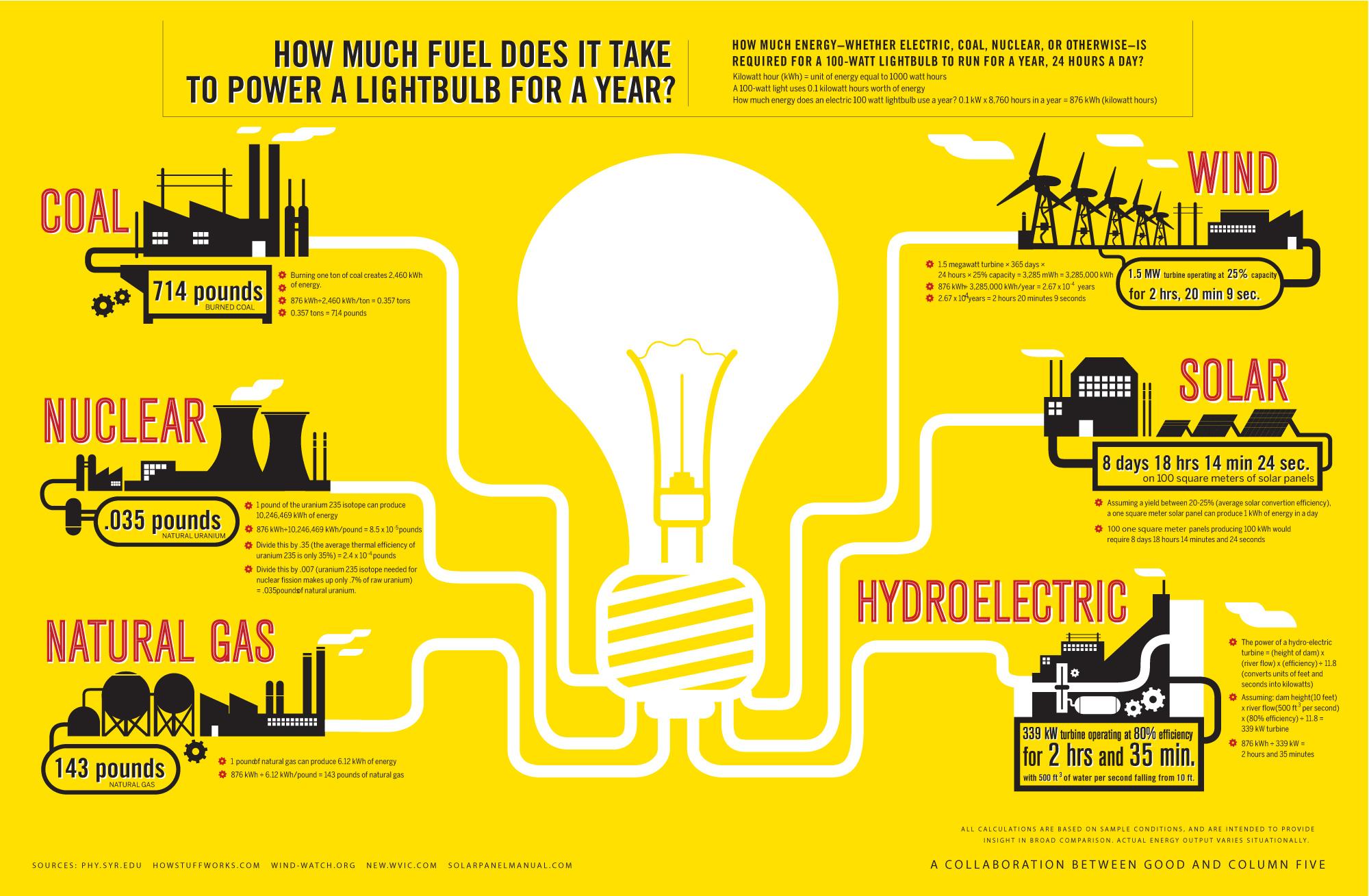 Infografas Fuentes De Energa Cuanto Se Gasta En Cada