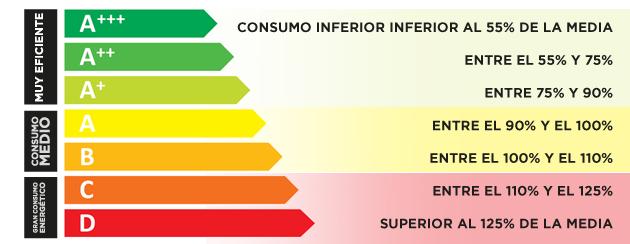 Resultado de imagen para calificación energética de los electrodomesticos